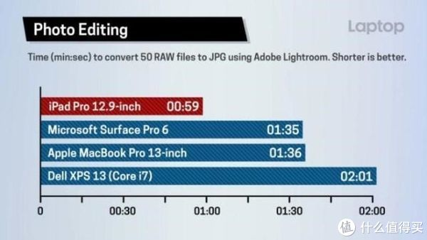 不想当电脑的平板不是好冰箱贴—非专业领域的2018 Ipad Pro 12.9 inch 使用体验