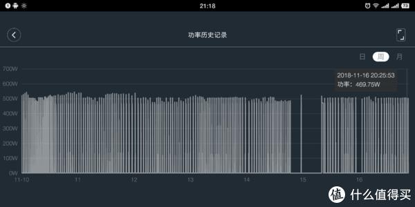 小米智能插座功率历史纪录