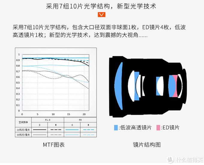 如果不介意手动对焦,其他都不错:维卓仕85 1.8使用评测