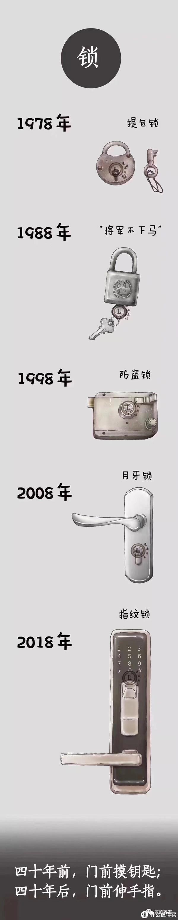 门锁的历史