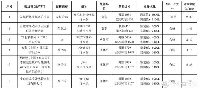 如何选购净水器?北京市消协公布净水器比较试验报告