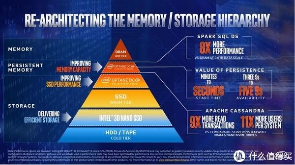 48核心/96线程、支持12通道内存:Intel 英特尔 发布 Cascade Lake-AP 处理器