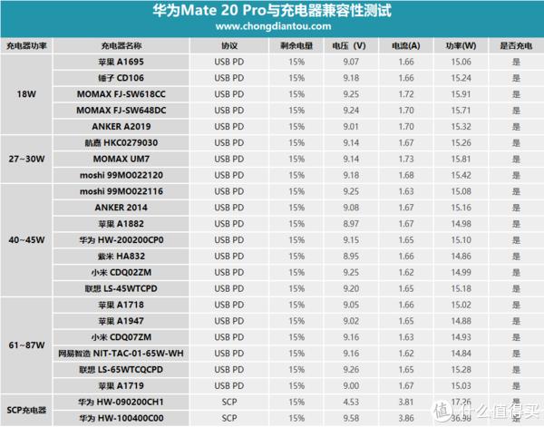 测试设备全兼容,最高功率近38W,华为Mate 20 Pro兼容性详细评测