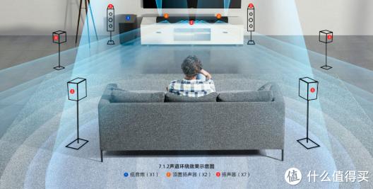 跳进电影里 入手索尼7.1.2声道回音壁 HT-ST5000后再也离不开客厅
