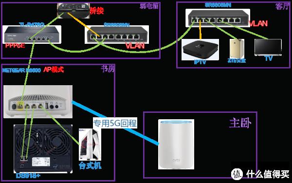 家庭网络规划干货篇(二)—看ORBI和法拉第笼正面刚