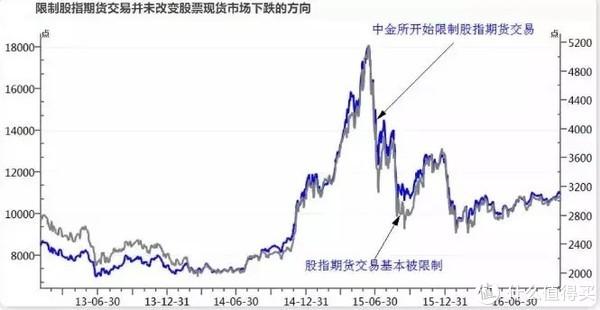 股指期货再松绑,对市场意味着什么?