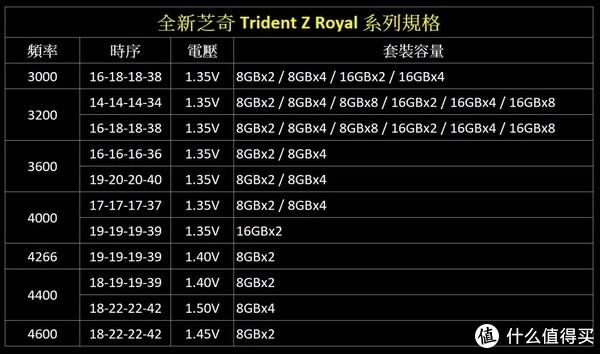 皇家钻彩、超频血统:G.SKILL 芝奇 发布 Trident Z Royal 皇家戟 DDR4内存