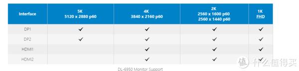 它家最高端的系列能一个usb3.0直接出两个5K……