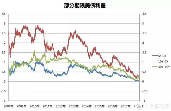 美债利率倒挂,对市场影响几何?