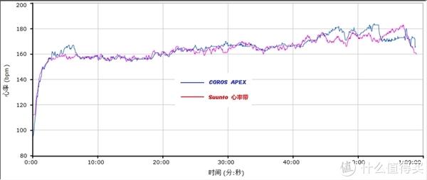 """有""""雄心""""的COROS APEX,运动数据仍有优化空间"""