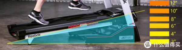 跑步机高效减肥燃脂课程在这里