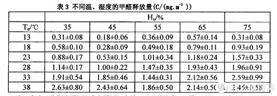 * 数据及实验结果摘自,周连等人《温、湿度变化对木质人造板材甲醛释放影响的研究》