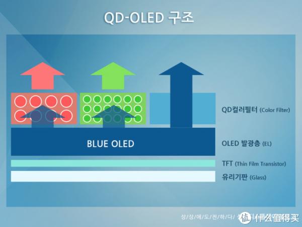 OLED、QLED傻傻分不清?高端电视选购真正科普指南!