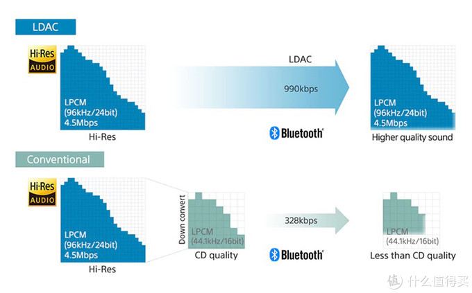 LDAC的技术优势