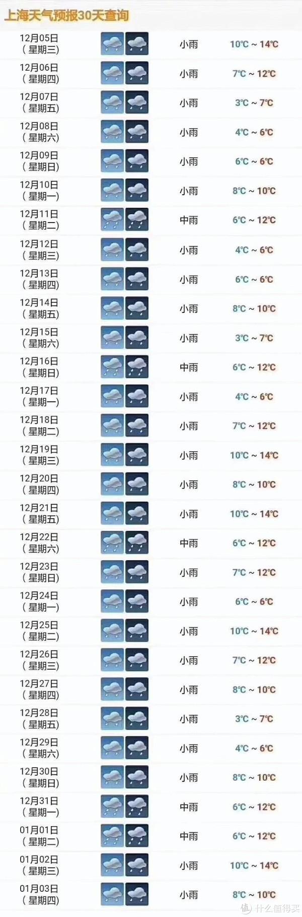 魔都一个月的天气预报
