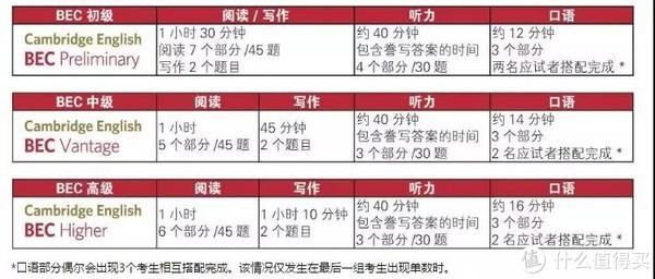 沪江网校:BEC和托业证书,找工作时哪个更有价值?