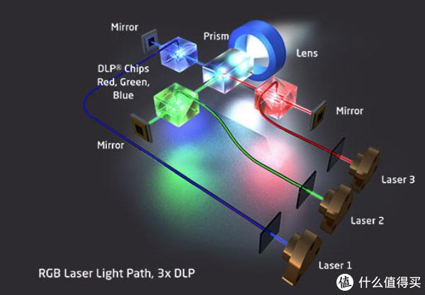 3DLP RGB激光投影机原理