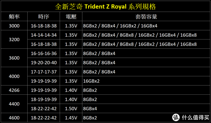 超越内存的本质——G·Skill 芝奇 Trident Z Royal 皇家戟开箱