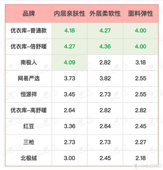 标绿为平均得分在4分以上,表明该项表现相对较好。