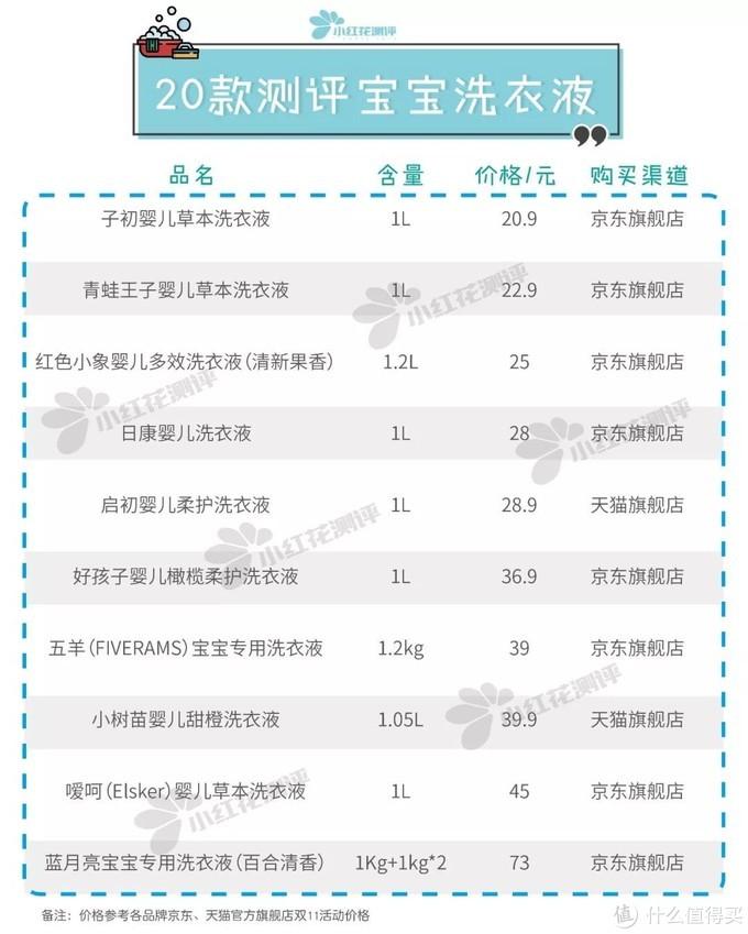 10款婴儿洗衣液测评:两款检出异噻唑啉酮类风险物质!