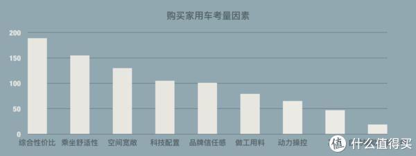 15万元家用车征稿总结:需求升级化,偏好差异化