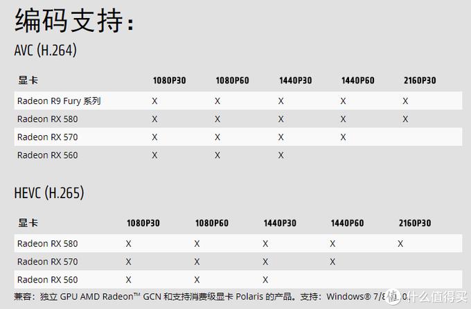 👆部分AMD显卡在Relive中支持的分辨率和帧率