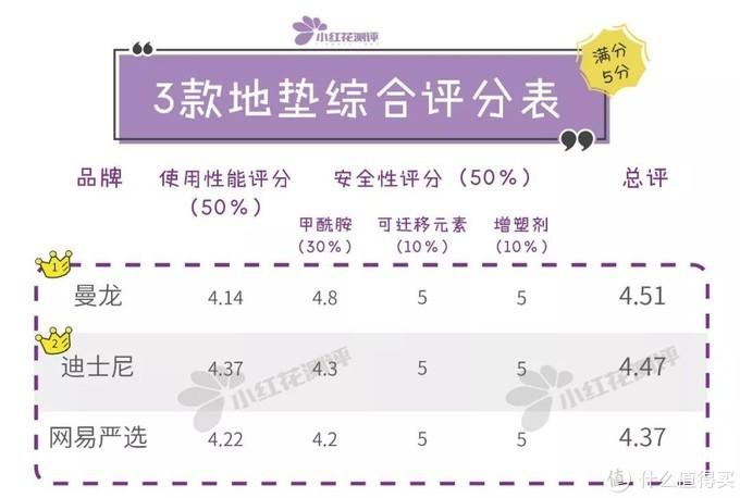 10款宝宝整体爬行垫测评:哪款才真正对得起300多的价钱?