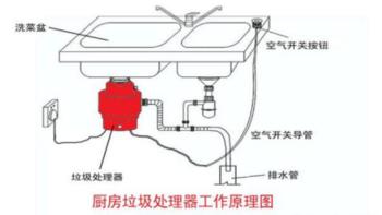 复旦申花厨房垃圾处理器购买理由(品牌|环保)