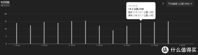 每月平均速度
