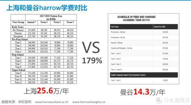 上海哈罗和曼谷哈罗平均年费对比