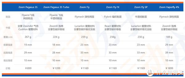 王牌对王牌:Nike Zoom Pegasus 35 Turbo 和 Zoom Fly FK对比测评