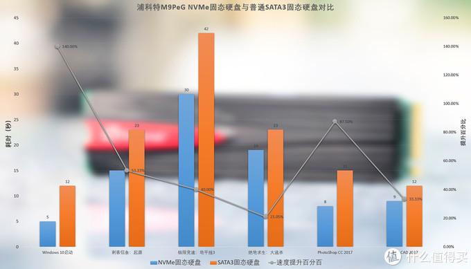 源自五秒开机的感动,浦科特M9PeG NVMe SSD 256GB体验