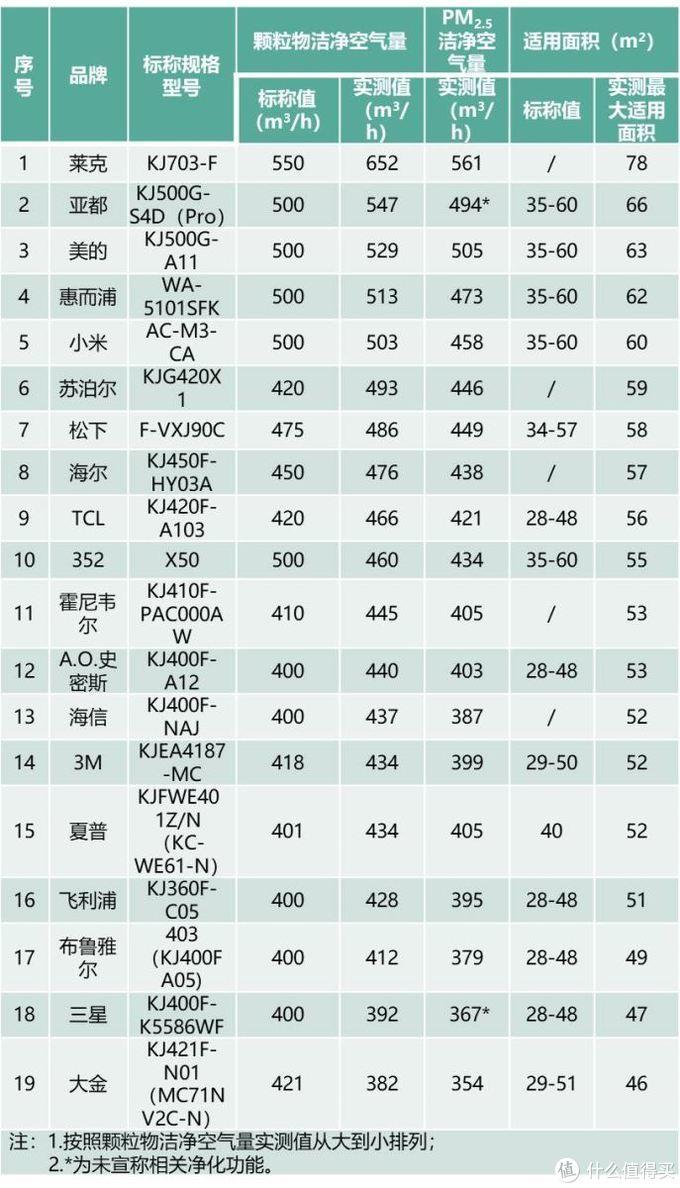 家电圈:上海消保委公布19大品牌空气净化器比较结果,小米、松下抽检样品部分指标不合格