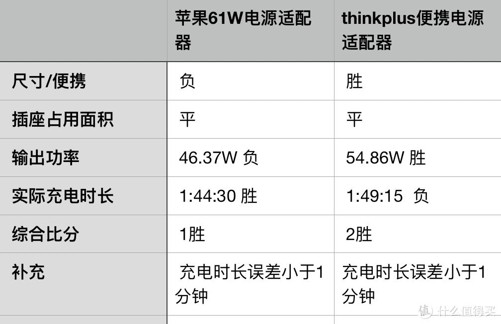 都市丽人的选择——thinkplus便携电源适配器