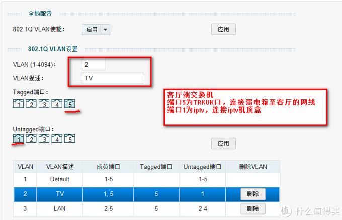 VLAN2为IPTV口