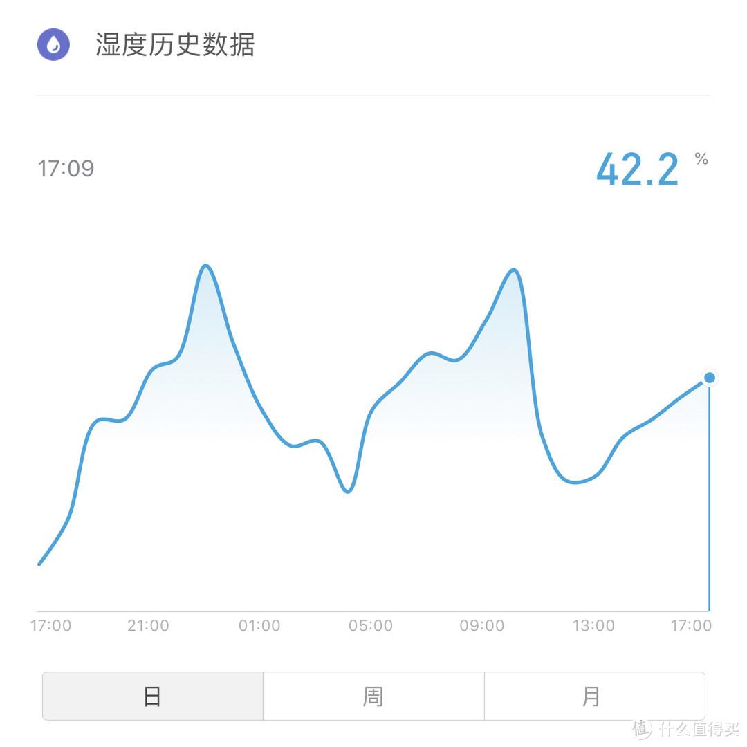 15:00湿度为42.2%
