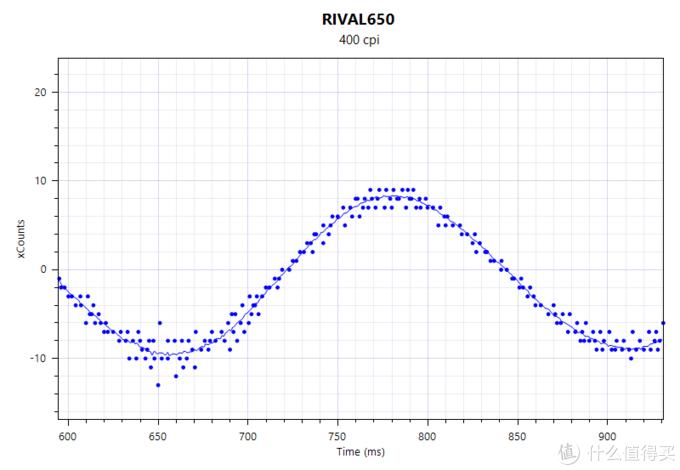 是时候表演真正的技术了!赛睿Rival650全面使用评测(附各厂旗舰鼠标对比评测)
