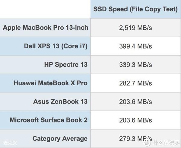 更专业的强劲:Apple 苹果 2018款MacBook Pro 15寸选配开箱