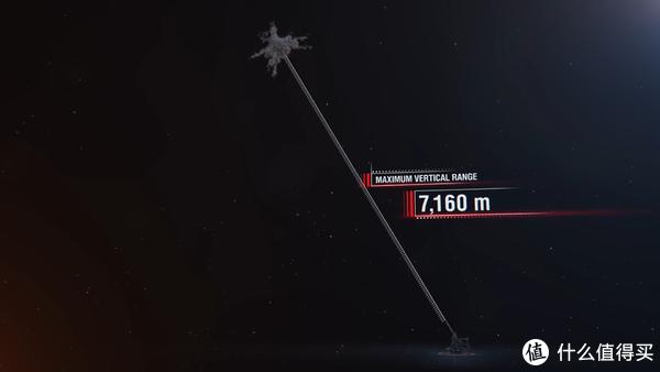 最大射高:7160m