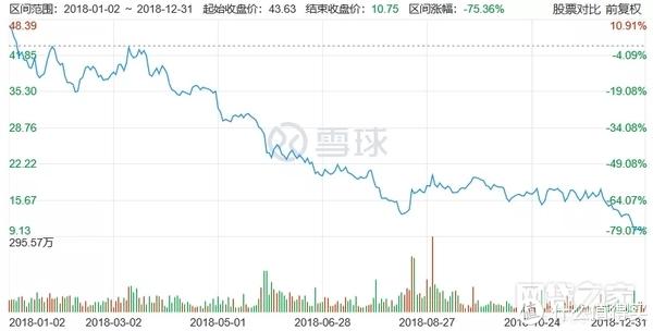 美港股上市P2P全线暴跌亏损,2019普通人还投吗?
