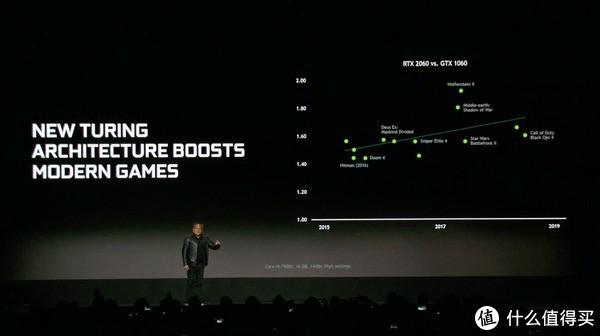 性能升60%支持光追:NVIDIA 英伟达 发布 GeForce RTX 2060 显卡