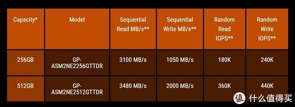 集成RGB幻彩:GIGABYTE 技嘉 发布 AORUS RGB M.2 NVMe SSD 固态硬盘
