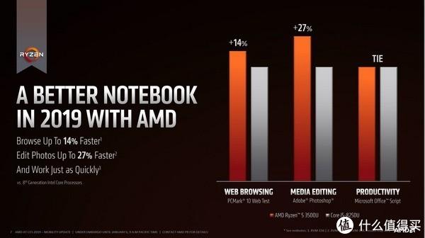 效能再提升:AMD 发布 新一代 Ryzen 3000 APU 移动版 处理器
