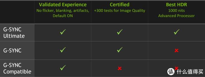 兼容Freesync显示器:NVIDIA 英伟达 重划三档G-Sync 技术