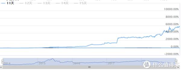 技术贴:一张K线图告诉你2019年股票适不适合抄底