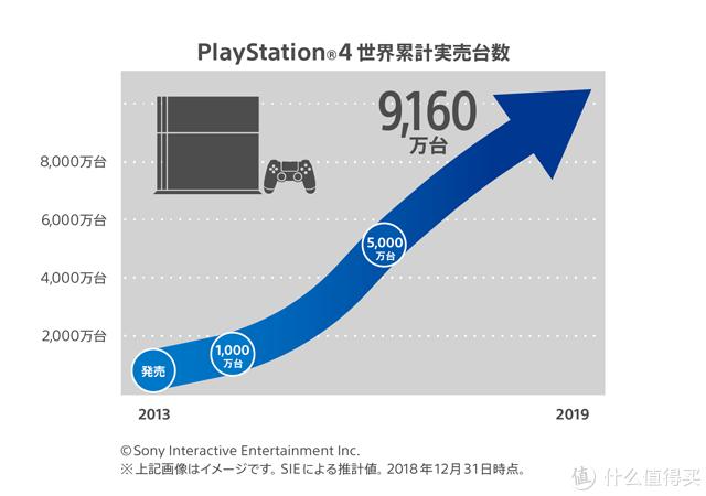 重返游戏:PS4销量突破9160万台 《蜘蛛侠》销量达900万