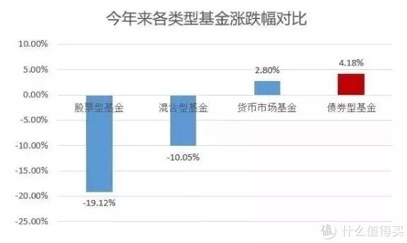 (各类基金2018年成绩单)