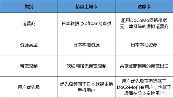 日本旅行:测评市面上的日本上网卡哪种更好用?