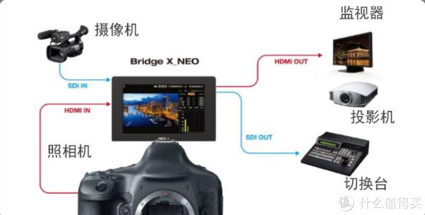 BridgeX_NEO 带监看的SDI/HDMI交叉转换器