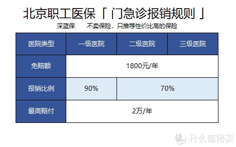 医保可以取现?北京医保报销最全指南!首都福利到底有多好?